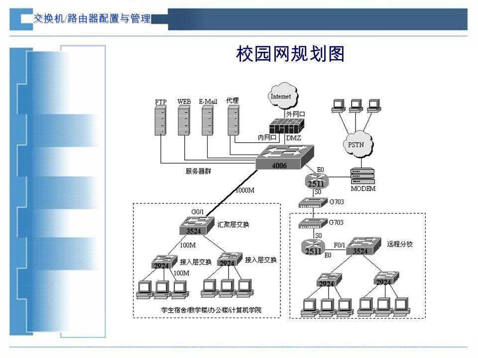 交换机 / 路由器配置与管理 校园网规划图
