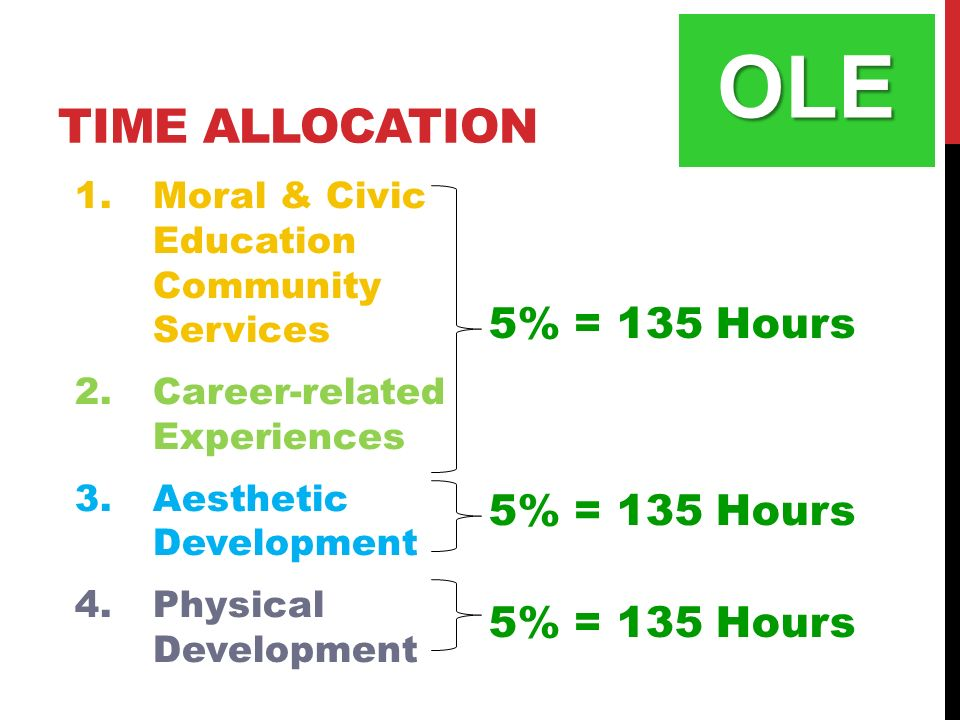 TIME ALLOCATION OLE 1.Moral & Civic Education Community Services 2.Career-related Experiences 3.Aesthetic Development 4.Physical Development 5% = 135 Hours