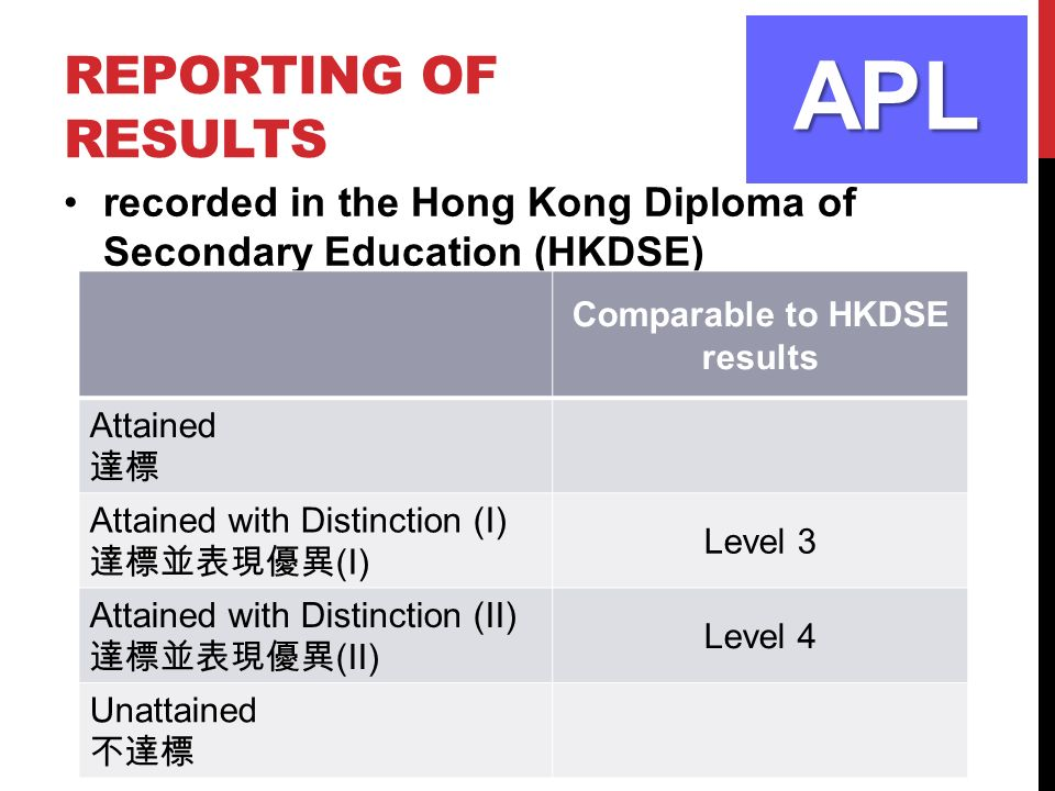 REPORTING OF RESULTS recorded in the Hong Kong Diploma of Secondary Education (HKDSE) APL Comparable to HKDSE results Attained 達標 Attained with Distinction (I) 達標並表現優異 (I) Level 3 Attained with Distinction (II) 達標並表現優異 (II) Level 4 Unattained 不達標