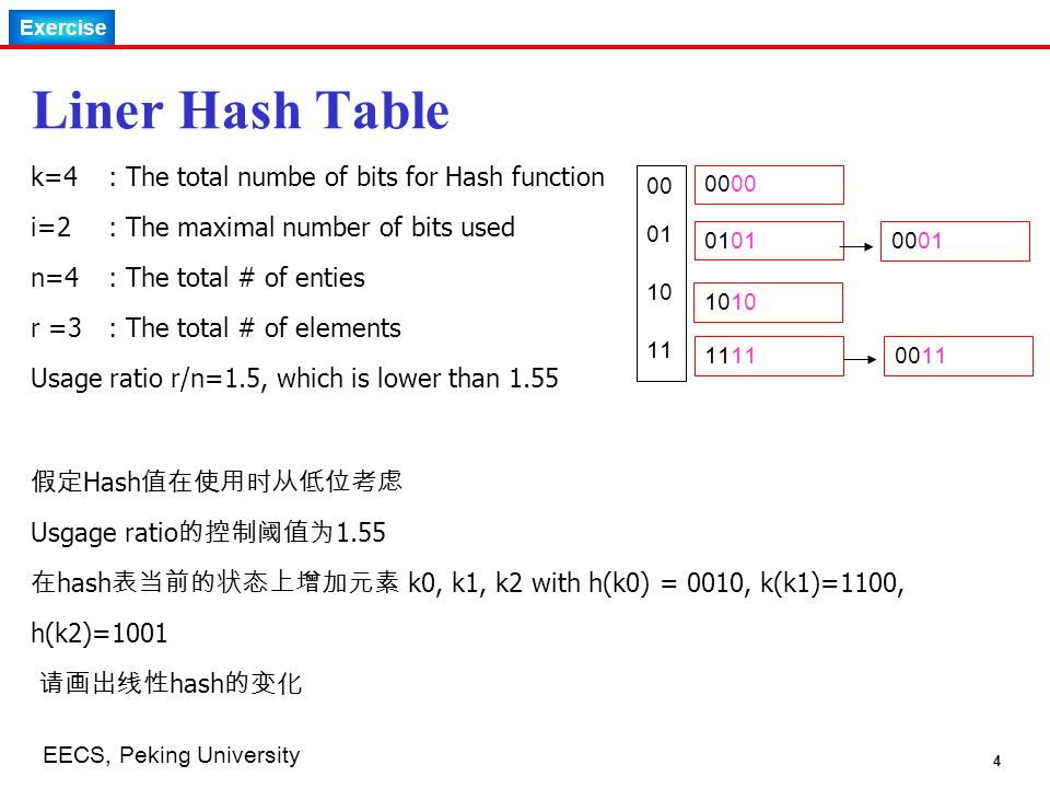 Exercise 4 EECS, Peking University Liner Hash Table k=4 : The total numbe of bits for Hash function i=2: The maximal number of bits used n=4 : The total # of enties r =3: The total # of elements Usage ratio r/n=1.5, which is lower than 1.55 00 00 01 01 10 10 0001 11 11 0011 假定 Hash 值在使用时从低位考虑 Usgage ratio 的控制阈值为 1.55 在 hash 表当前的状态上增加元素 k0, k1, k2 with h(k0) = 0010, k(k1)=1100, h(k2)=1001 请画出线性 hash 的变化