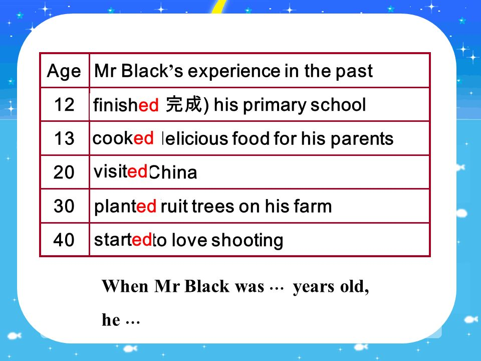 start to love shooting40 plant fruit trees on his farm30 visit China20 cook delicious food for his parents13 finish ( 完成 ) his primary school 12 Mr Black ' s experience in the pastAge When Mr Black was 12 years old, he finished his primary school.