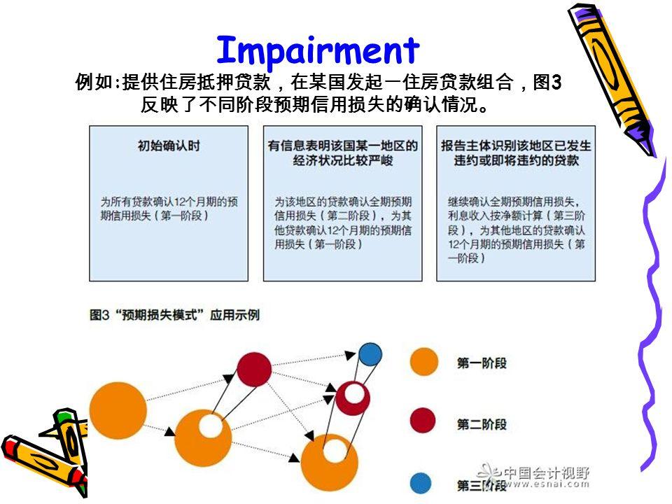 Impairment 例如 : 提供住房抵押贷款,在某国发起一住房贷款组合,图 3 反映了不同阶段预期信用损失的确认情况。