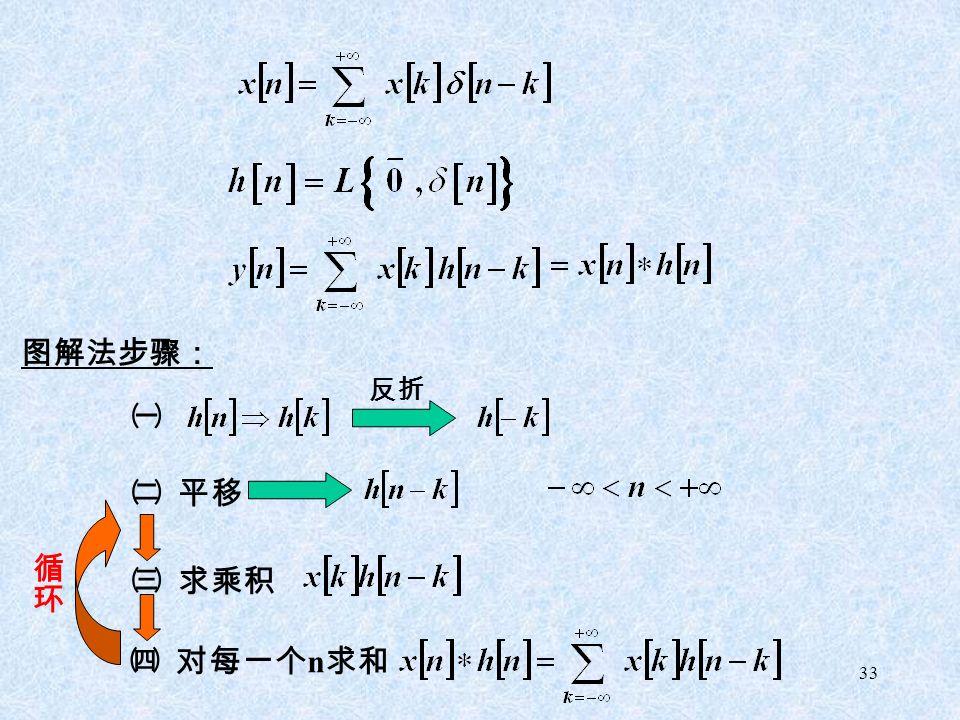 33 图解法步骤: ㈠ 反折 ㈡ 平移 ㈢ 求乘积 ㈣ 对每一个 n 求和