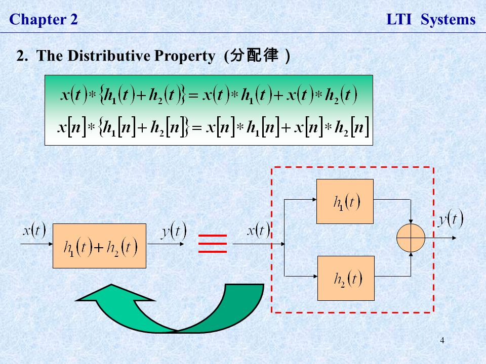 4 Chapter 2 LTI Systems 2. The Distributive Property ( 分配律)