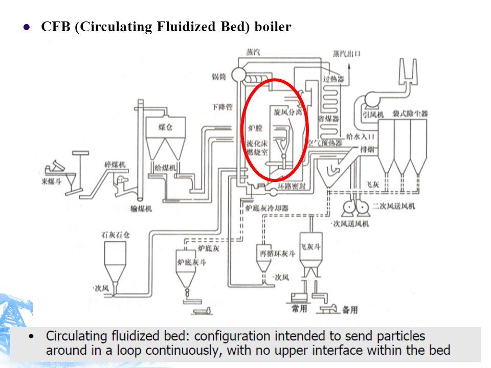 CFB (Circulating Fluidized Bed) boiler