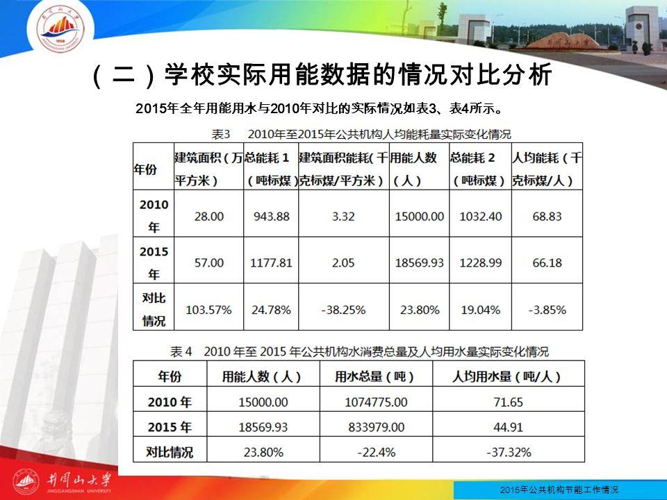 (二)学校实际用能数据的情况对比分析 2015 年全年用能用水与 2010 年对比的实际情况如表 3 、表 4 所示。 2015 年公共机构节能工作情况