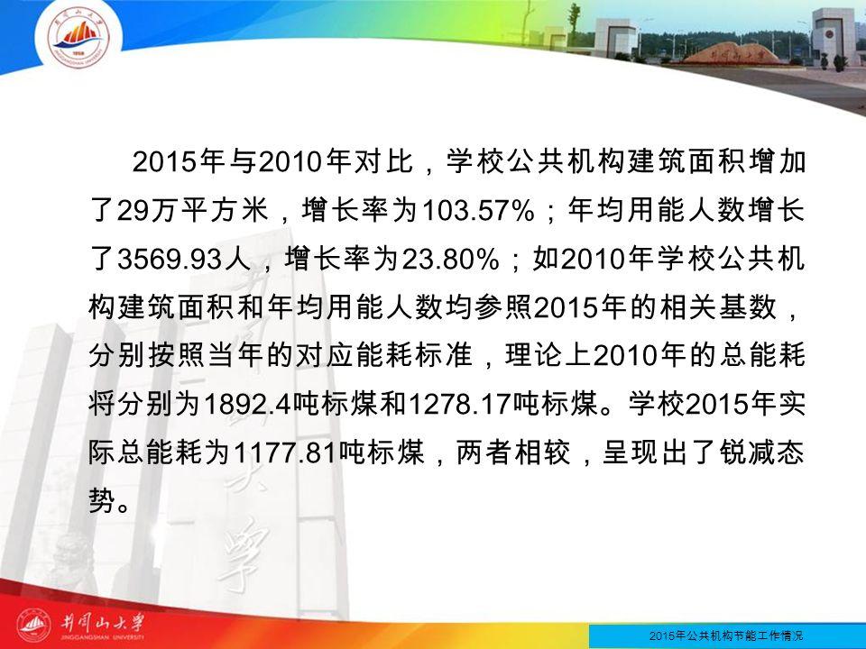 2015 年与 2010 年对比,学校公共机构建筑面积增加 了 29 万平方米,增长率为 103.57% ;年均用能人数增长 了 3569.93 人,增长率为 23.80% ;如 2010 年学校公共机 构建筑面积和年均用能人数均参照 2015 年的相关基数, 分别按照当年的对应能耗标准,理论上 2010 年的总能耗 将分别为 1892.4 吨标煤和 1278.17 吨标煤。学校 2015 年实 际总能耗为 1177.81 吨标煤,两者相较,呈现出了锐减态 势。 2015 年公共机构节能工作情况