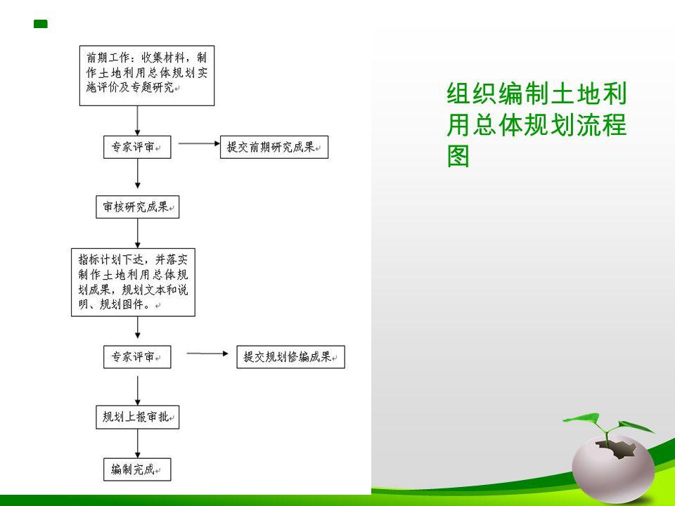 组织编制土地利 用总体规划流程 图