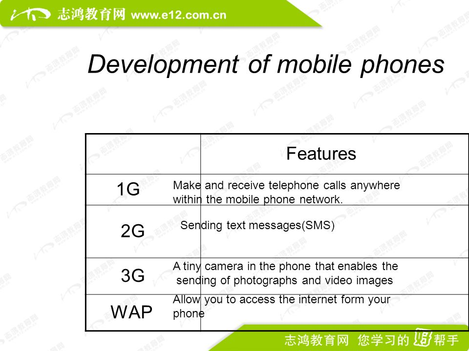 Development of mobile phones Features 1G 2G 3G WAP Make and receive telephone calls anywhere within the mobile phone network.