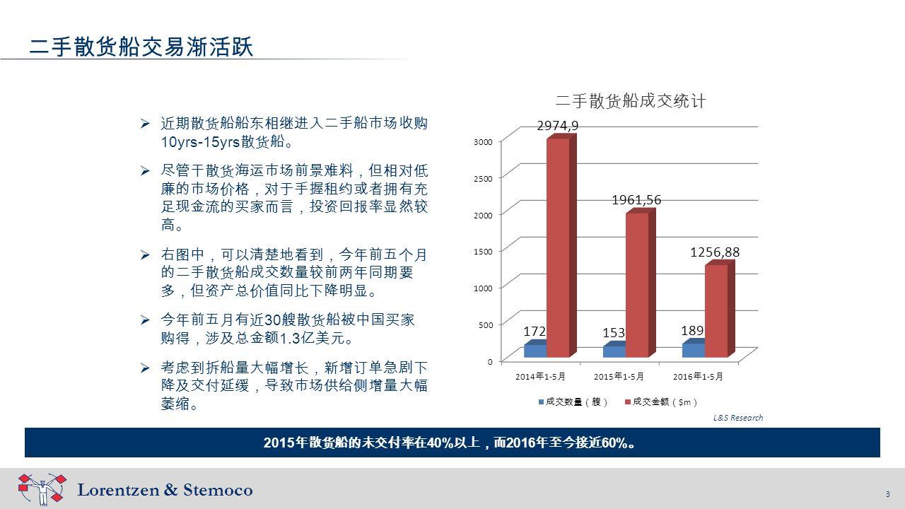 3 Lorentzen & Stemoco 3 二手散货船交易渐活跃 2015 年散货船的未交付率在 40% 以上,而 2016 年至今接近 60% 。 L&S Research  近期散货船船东相继进入二手船市场收购 10yrs-15yrs 散货船。  尽管干散货海运市场前景难料,但相对低 廉的市场价格,对于手握租约或者拥有充 足现金流的买家而言,投资回报率显然较 高。  右图中,可以清楚地看到,今年前五个月 的二手散货船成交数量较前两年同期要 多,但资产总价值同比下降明显。  今年前五月有近 30 艘散货船被中国买家 购得,涉及总金额 1.3 亿美元。  考虑到拆船量大幅增长,新增订单急剧下 降及交付延缓,导致市场供给侧增量大幅 萎缩。 二手散货船成交统计