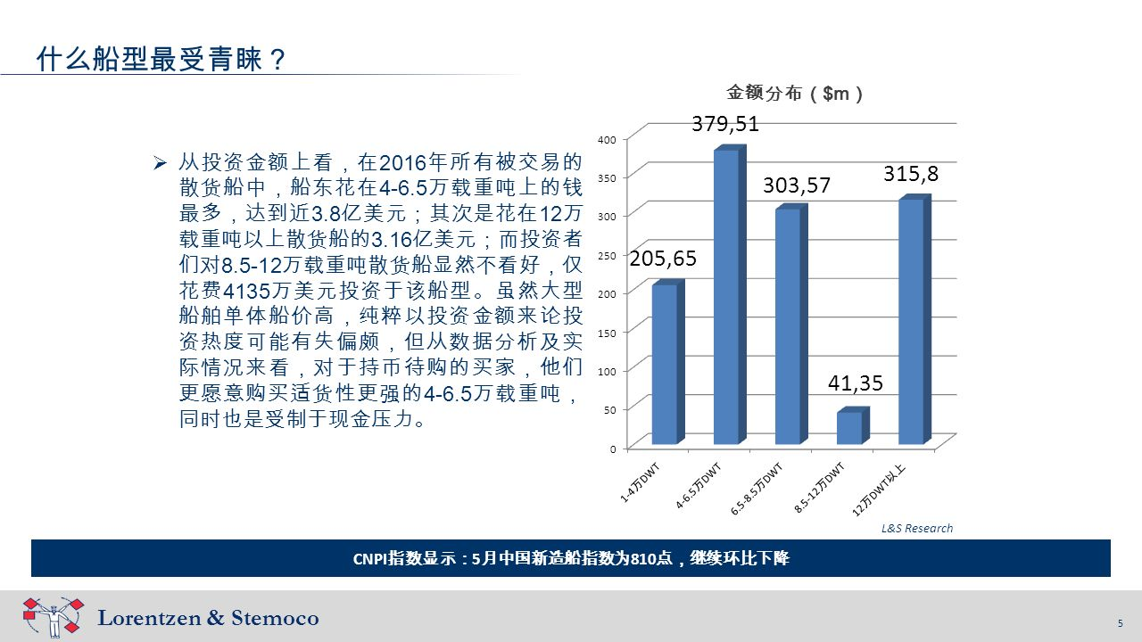 5 Lorentzen & Stemoco 5 什么船型最受青睐? CNPI 指数显示: 5 月中国新造船指数为 810 点,继续环比下降  从投资金额上看,在 2016 年所有被交易的 散货船中,船东花在 4-6.5 万载重吨上的钱 最多,达到近 3.8 亿美元;其次是花在 12 万 载重吨以上散货船的 3.16 亿美元;而投资者 们对 8.5-12 万载重吨散货船显然不看好,仅 花费 4135 万美元投资于该船型。虽然大型 船舶单体船价高,纯粹以投资金额来论投 资热度可能有失偏颇,但从数据分析及实 际情况来看,对于持币待购的买家,他们 更愿意购买适货性更强的 4-6.5 万载重吨, 同时也是受制于现金压力。 L&S Research 金额分布( $m )