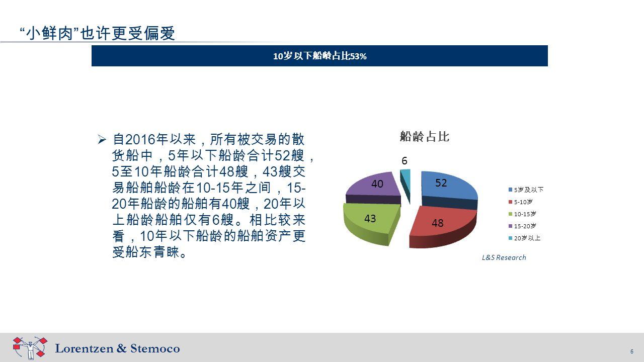 6 Lorentzen & Stemoco 6 小鲜肉 也许更受偏爱 10 岁以下船龄占比 53% L&S Research  自 2016 年以来,所有被交易的散 货船中, 5 年以下船龄合计 52 艘, 5 至 10 年船龄合计 48 艘, 43 艘交 易船舶船龄在 10-15 年之间, 15- 20 年船龄的船舶有 40 艘, 20 年以 上船龄船舶仅有 6 艘。相比较来 看, 10 年以下船龄的船舶资产更 受船东青睐。 船龄占比