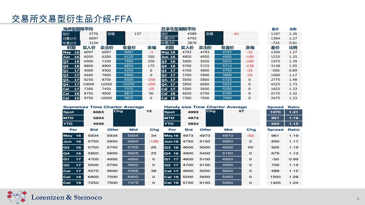 9 Lorentzen & Stemoco 9 交易所交易型衍生品介绍 -FFA