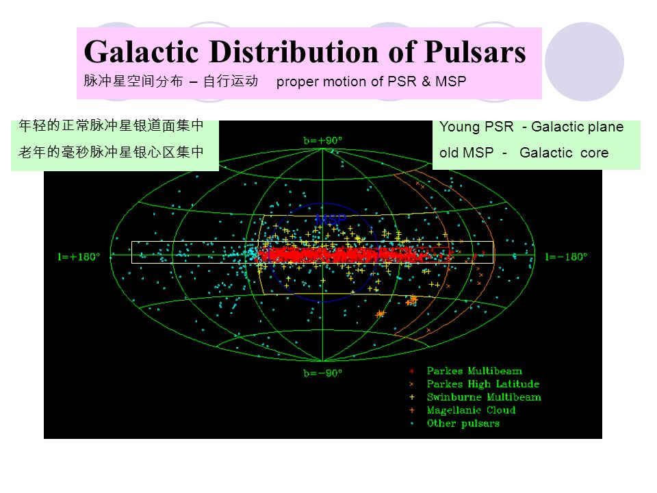 Pulsar status (1967-2015) Pulsar : ~2500 (radio) + ~ 200 (X-ray) PSR in Binary : ~ 212, NS/WD/Planet MSP: ~261 , P<20ms , 40% in binary Magnetic Field: 10 8 G - 10 15 G; ~10 12 G Spin period: 1.4 ms,10s, =0.5s Bands: Radio, Optical, X-ray First MSP in 1982 (spin 670 Hz); Fastest MSP in 2006 (716 Hz) RXTE: 26 spins, Max=619 Hz, X-ray band; precisely measured 2 solar masses: