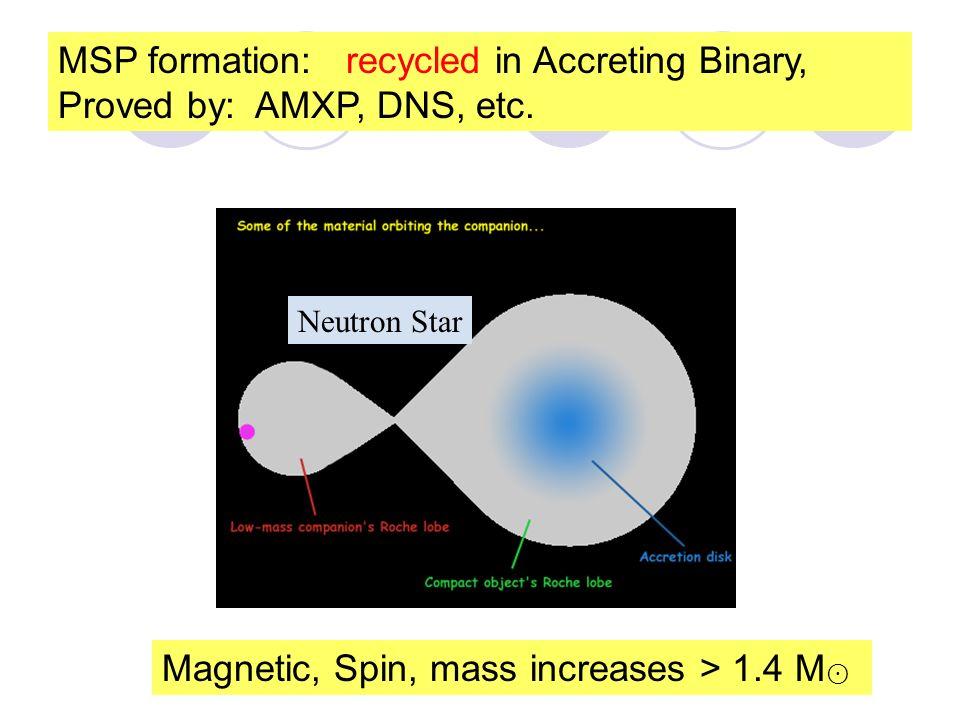 Galactic Distribution of Pulsars 脉冲星空间分布 – 自行运动 proper motion of PSR & MSP MSP 年轻的正常脉冲星银道面集中 老年的毫秒脉冲星银心区集中 Young PSR - Galactic plane old MSP - Galactic core