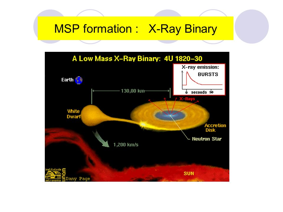 Neutron Star MSP formation: recycled in Accreting Binary, Proved by: AMXP, DNS, etc.