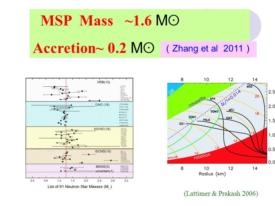 MSP mass : 1.5-1.6M ʘ MSP (P spin 20 ms):1.35M ʘ