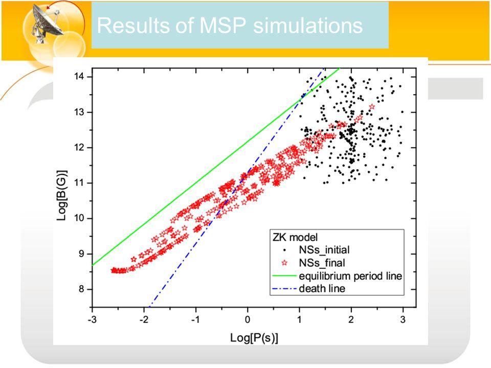 MSP Mass ~1.6 M ʘ Accretion~ 0.2 M ʘ (Lattimer & Prakash 2006) ( Zhang et al 2011 )