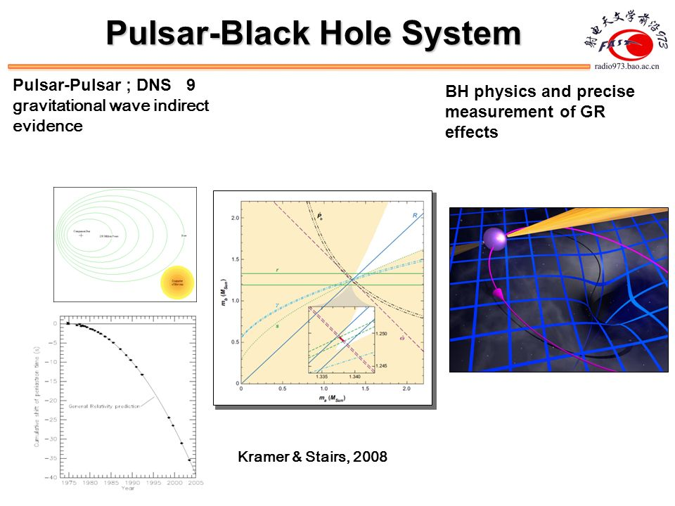 FAST survey: Binary Pulsars in Globular Clusters Total number of pulsars: 144, in 28 globular clusters , most are MSP 毫秒脉冲星 Formation : 1.