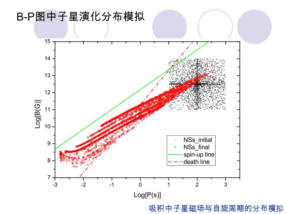 双星系统脉冲星质量统计 65 颗脉冲星双星质量 统计平均值 Zhang C.M. et al.