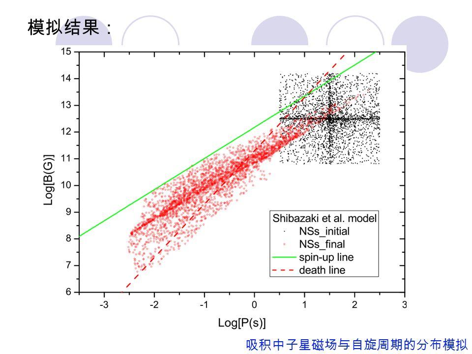B-P 图中子星演化分布模拟 吸积中子星磁场与自旋周期的分布模拟