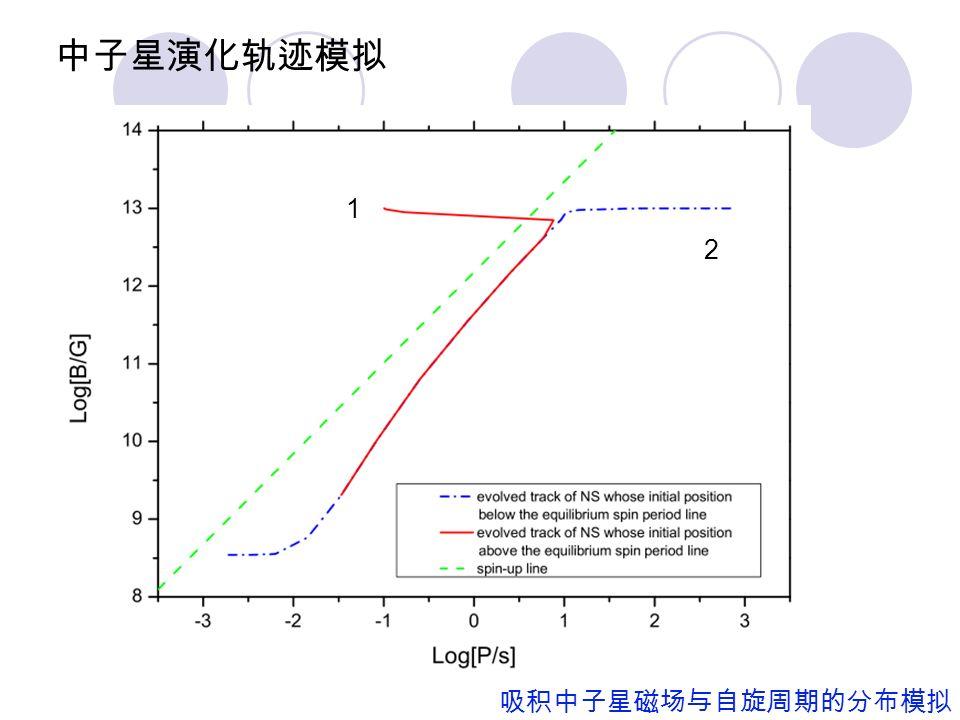 模拟结果: 吸积中子星磁场与自旋周期的分布模拟
