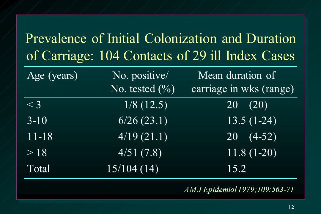 Prevalence of Initial Colonization and Duration of Carriage: 104 Contacts of 29 ill Index Cases Age (years)No.