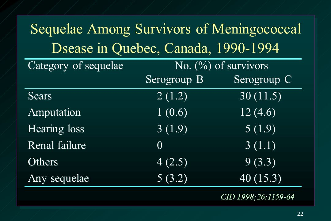 Sequelae Among Survivors of Meningococcal Dsease in Quebec, Canada, 1990-1994 Category of sequelaeNo.