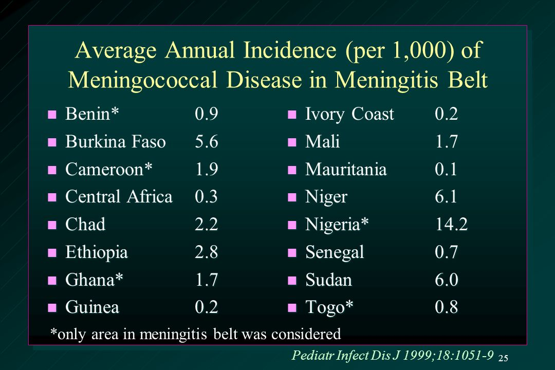 Average Annual Incidence (per 1,000) of Meningococcal Disease in Meningitis Belt Benin*0.9 Benin*0.9 Burkina Faso5.6 Burkina Faso5.6 Cameroon*1.9 Cameroon*1.9 Central Africa0.3 Central Africa0.3 Chad2.2 Chad2.2 Ethiopia2.8 Ethiopia2.8 Ghana*1.7 Ghana*1.7 Guinea0.2 Guinea0.2 Ivory Coast0.2 Mali1.7 Mauritania0.1 Niger6.1 Nigeria*14.2 Senegal0.7 Sudan6.0 Togo*0.8 *only area in meningitis belt was considered Pediatr Infect Dis J 1999;18:1051-9 25