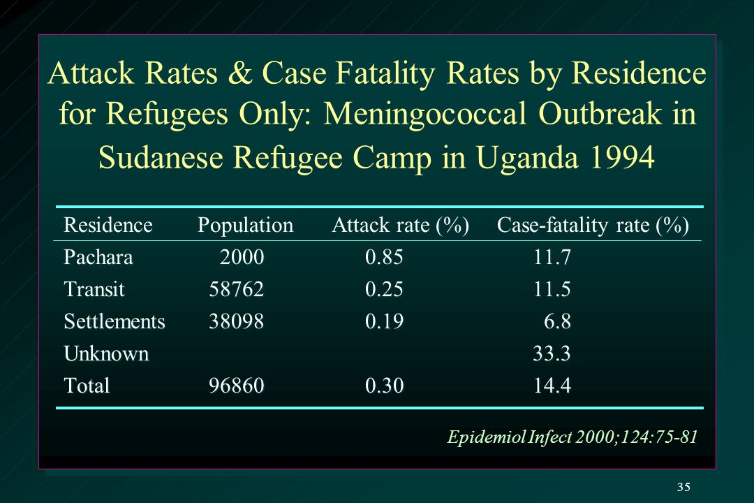 Attack Rates & Case Fatality Rates by Residence for Refugees Only: Meningococcal Outbreak in Sudanese Refugee Camp in Uganda 1994 ResidencePopulationAttack rate (%) Case-fatality rate (%) Pachara 2000 0.8511.7 Transit 58762 0.2511.5 Settlements 38098 0.19 6.8 Unknown 33.3 Total 96860 0.3014.4 Epidemiol Infect 2000;124:75-81 35