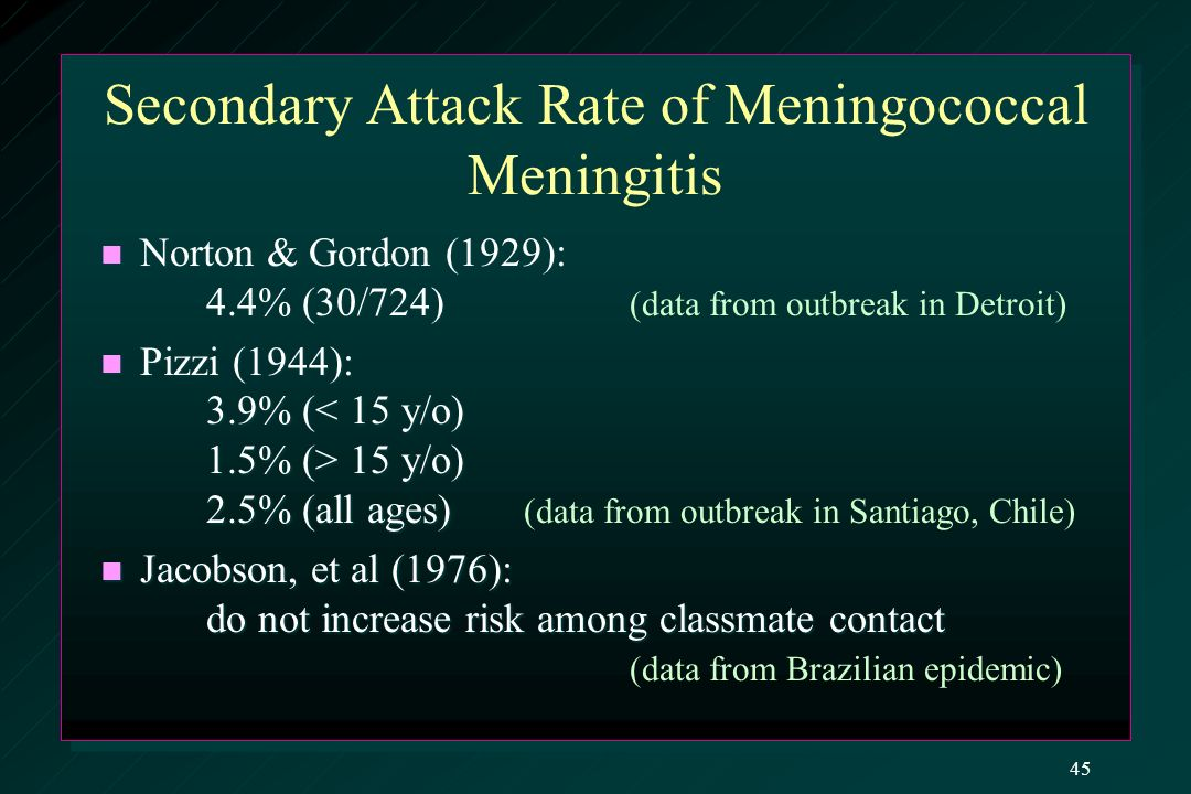 Secondary Attack Rate of Meningococcal Meningitis Norton & Gordon (1929): 4.4% (30/724) Norton & Gordon (1929): 4.4% (30/724) (data from outbreak in Detroit) Pizzi (1944): 3.9% ( 15 y/o) 2.5% (all ages) Pizzi (1944): 3.9% ( 15 y/o) 2.5% (all ages) (data from outbreak in Santiago, Chile) Jacobson, et al (1976): do not increase risk among classmate contact Jacobson, et al (1976): do not increase risk among classmate contact (data from Brazilian epidemic) 45