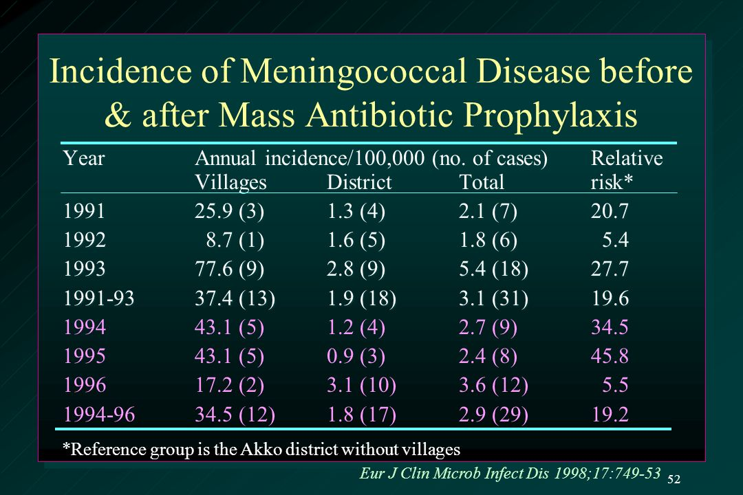 Incidence of Meningococcal Disease before & after Mass Antibiotic Prophylaxis YearAnnual incidence/100,000 (no.