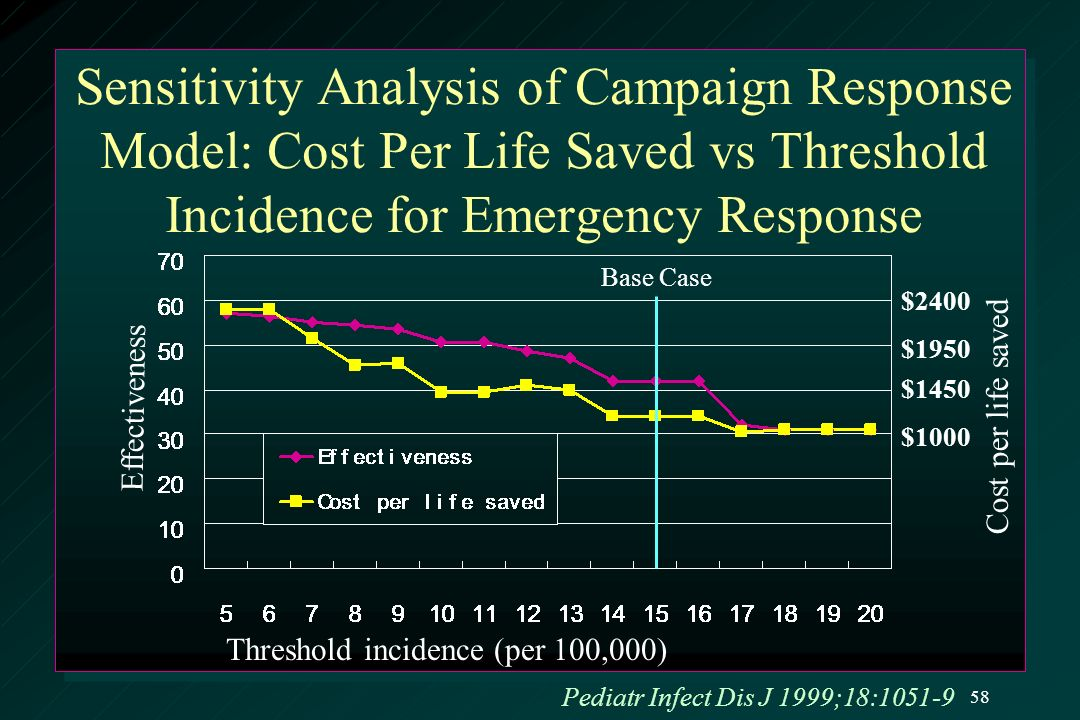 Sensitivity Analysis of Campaign Response Model: Cost Per Life Saved vs Threshold Incidence for Emergency Response Base Case Effectiveness Cost per life saved $2400 $1950 $1450 $1000 Threshold incidence (per 100,000) Pediatr Infect Dis J 1999;18:1051-9 58