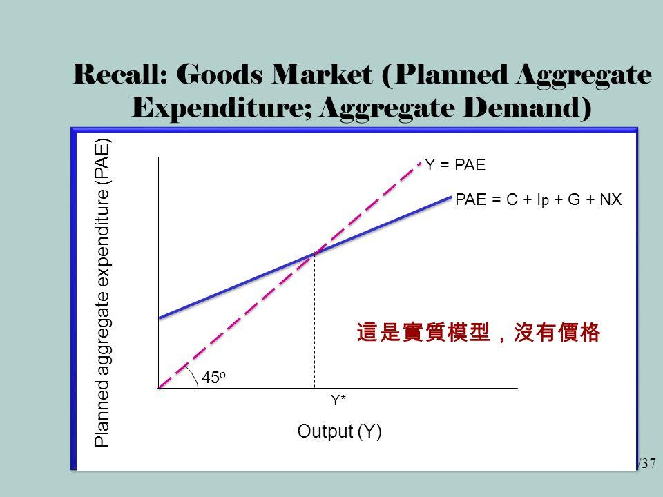 2/37 Recall: Goods Market (Planned Aggregate Expenditure; Aggregate Demand) Output (Y) Planned aggregate expenditure (PAE) PAE = C + I p + G + NX 45 o Y = PAE Y* 這是實質模型,沒有價格