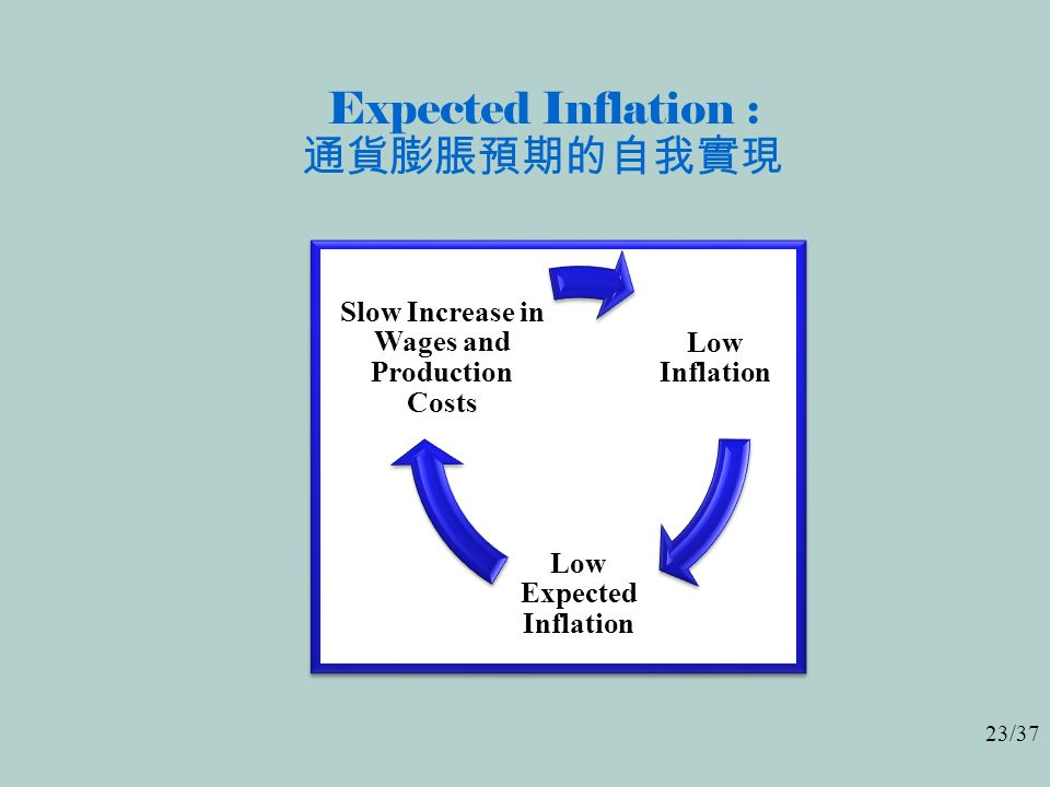 23/37 Expected Inflation : 通貨膨脹預期的自我實現 Low Inflation Low Expected Inflation Slow Increase in Wages and Production Costs