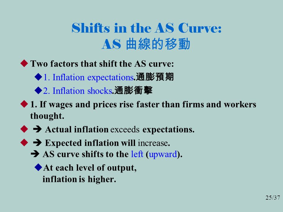 25/37 Shifts in the AS Curve: AS 曲線的移動  Two factors that shift the AS curve:  1.