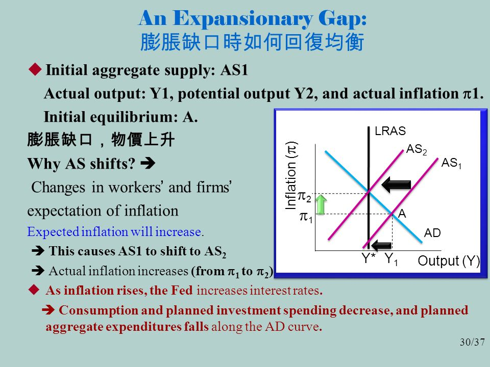30/37 An Expansionary Gap: 膨脹缺口時如何回復均衡  Initial aggregate supply: AS1 Actual output: Y1, potential output Y2, and actual inflation  1.