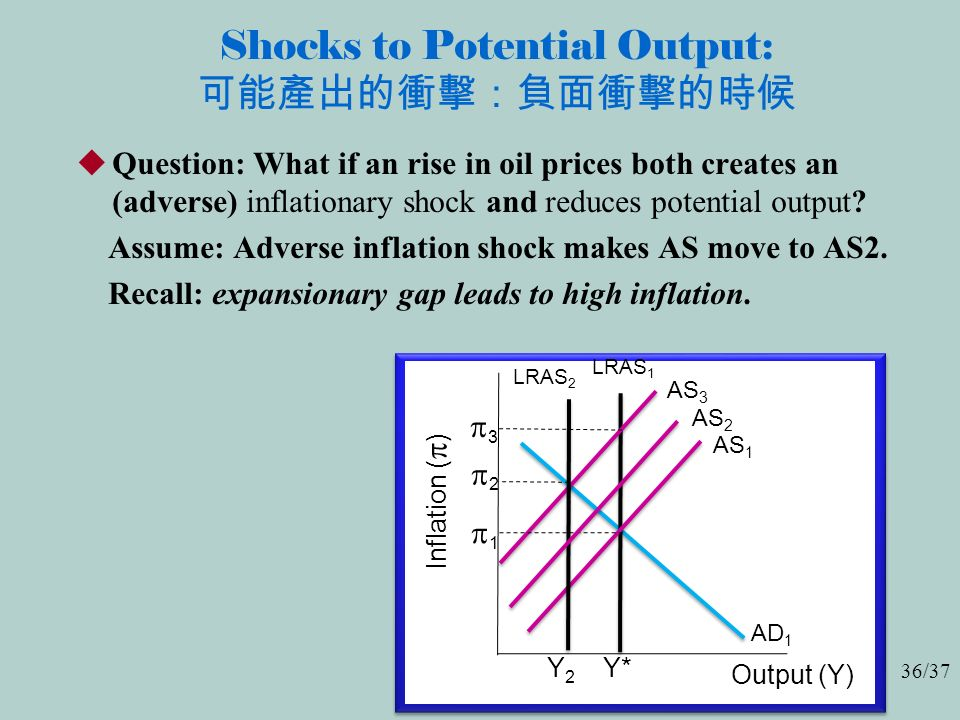 36/37 Shocks to Potential Output: 可能產出的衝擊:負面衝擊的時候  Question: What if an rise in oil prices both creates an (adverse) inflationary shock and reduces potential output.