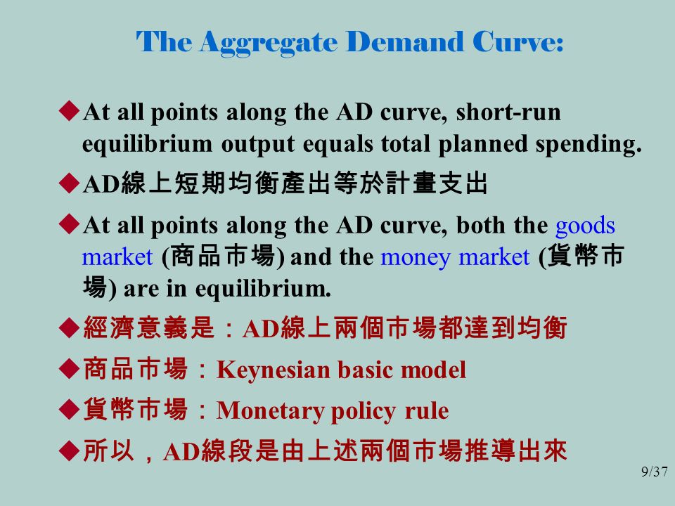 9/37 The Aggregate Demand Curve:  At all points along the AD curve, short-run equilibrium output equals total planned spending.