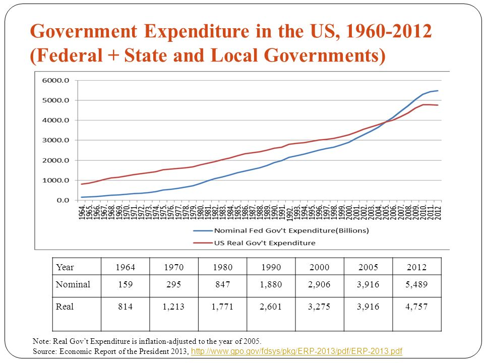 Government Expenditure in the US, 1960-2012 (Federal + State and Local Governments) Year1964197019801990200020052012 Nominal1592958471,8802,9063,9165,489 Real8141,2131,7712,6013,2753,9164,757 Note: Real Gov't Expenditure is inflation-adjusted to the year of 2005.