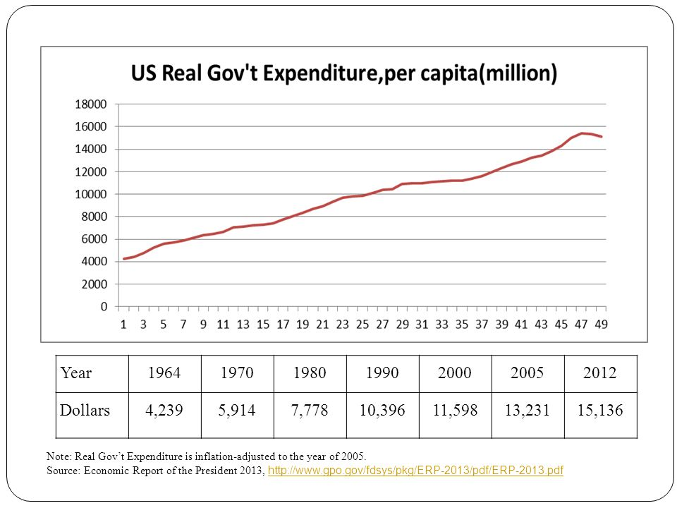 Year1964197019801990200020052012 Dollars4,2395,9147,77810,39611,59813,23115,136 Note: Real Gov't Expenditure is inflation-adjusted to the year of 2005.