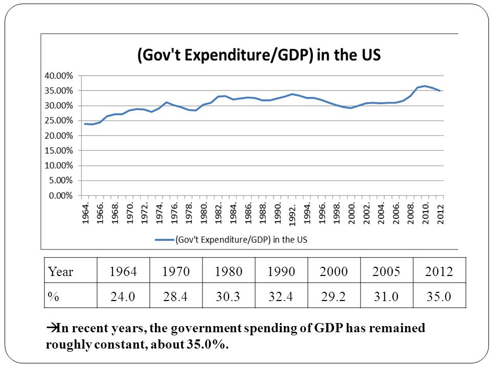 Year %  In recent years, the government spending of GDP has remained roughly constant, about 35.0%.