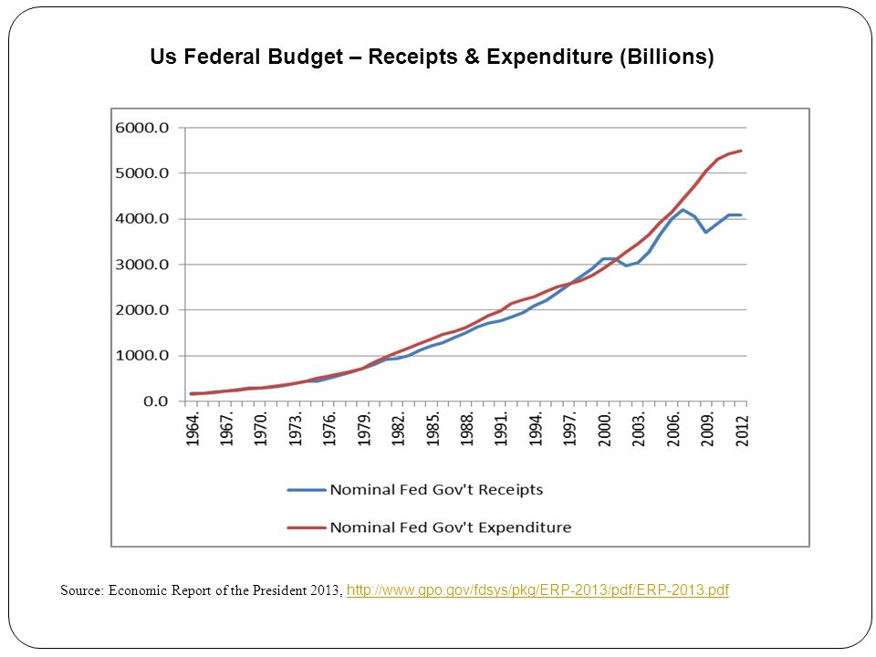 Source: Economic Report of the President 2013,     Us Federal Budget – Receipts & Expenditure (Billions)