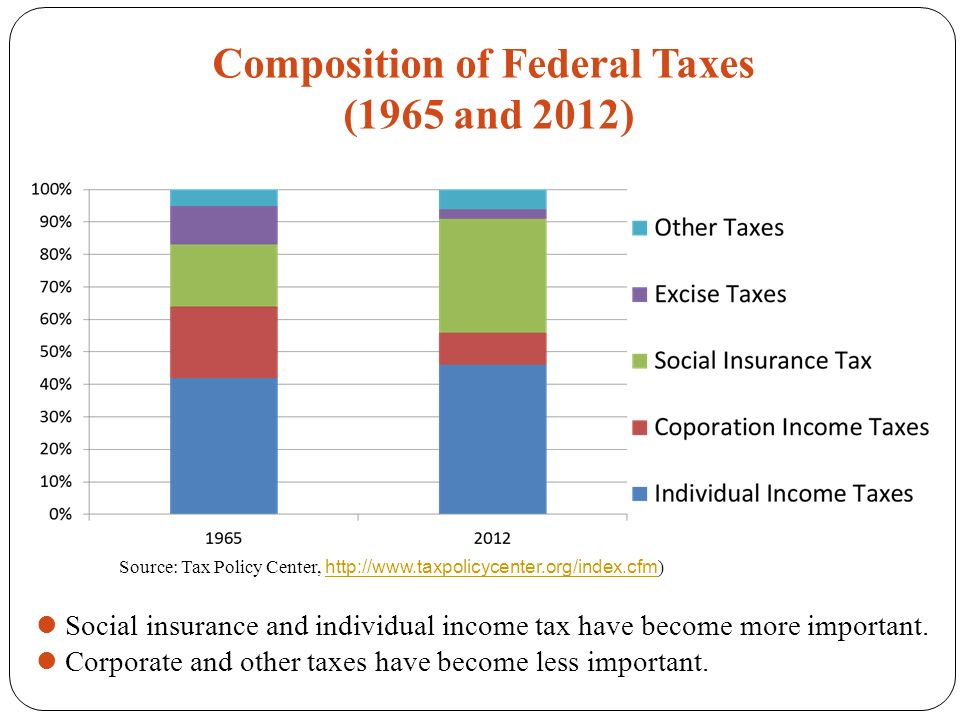 Composition of Federal Taxes (1965 and 2012) Social insurance and individual income tax have become more important.