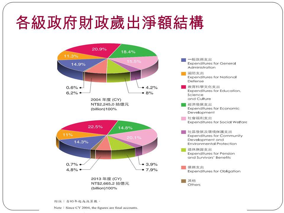 各級政府財政歲出淨額結構 31