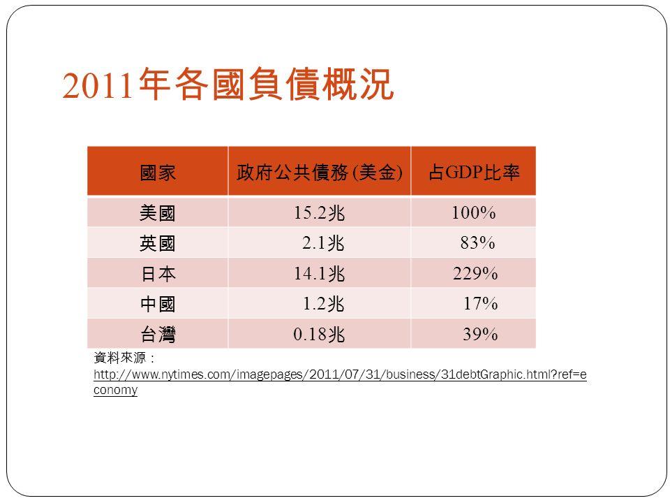 2011 年各國負債概況 國家政府公共債務 ( 美金 ) 占 GDP 比率 美國 15.2 兆 100% 英國 2.1 兆 83% 日本 14.1 兆 229% 中國 1.2 兆 17% 台灣 0.18 兆 39% 資料來源: http://www.nytimes.com/imagepages/2011/07/31/business/31debtGraphic.html ref=e conomy
