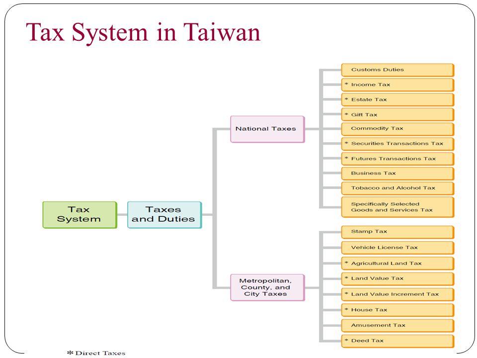 Tax System in Taiwan 36