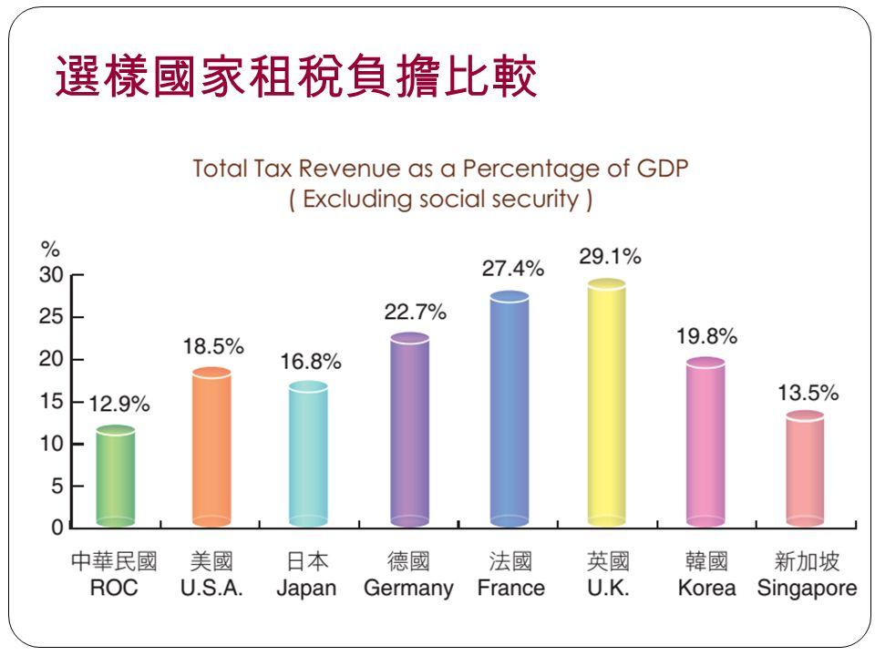 選樣國家租稅負擔比較 53