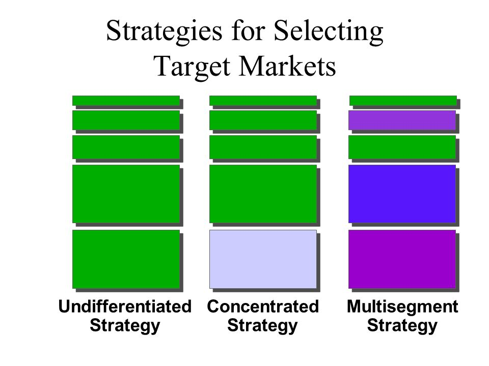 Strategies for Selecting Target Markets Concentrated Strategy Undifferentiated Strategy Multisegment Strategy