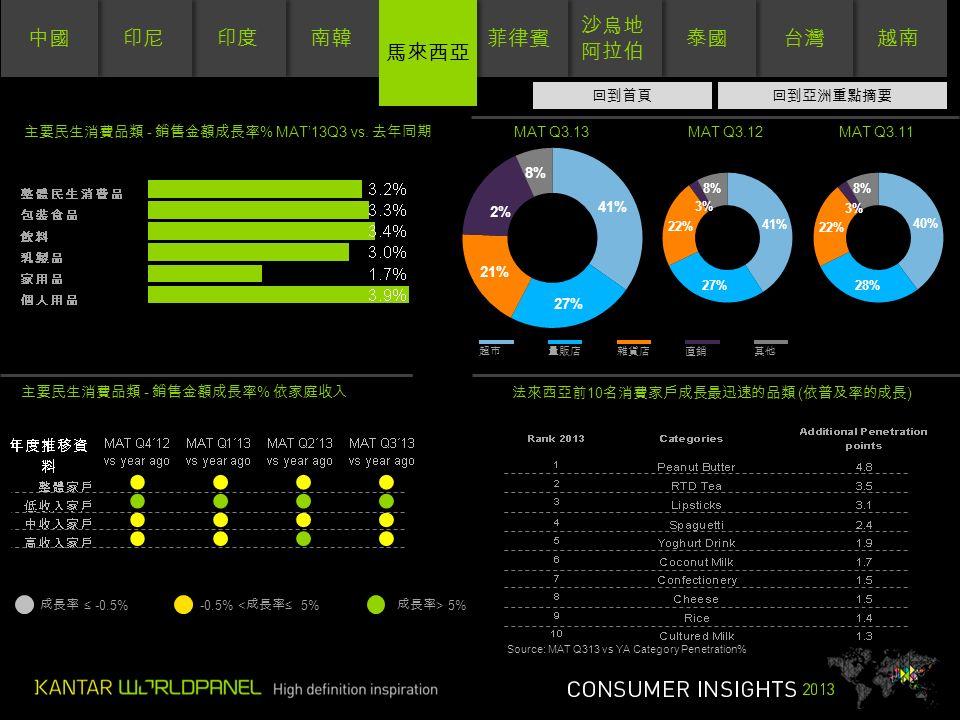 南韓 印度 印尼 中國 越南 台灣 泰國 沙烏地 阿拉伯 沙烏地 阿拉伯 菲律賓 馬來西亞 超市量販店雜貨店直銷其他 主要民生消費品類 - 銷售金額成長率 % 依家庭收入 成長率 ≤ -0.5%-0.5% < 成長率 ≤ 5% 成長率 > 5% 0 主要民生消費品類 - 銷售金額成長率 % MAT'13Q3 vs.